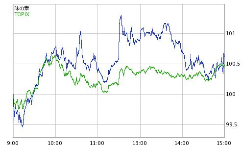 味の素 の 株価