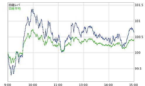 株価 1570