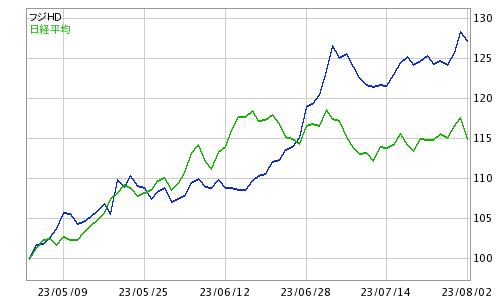 株価 jr 西日本