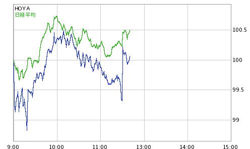 ホヤ 株価