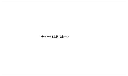 株価 兼松 兼松(株)【8020】:チャート