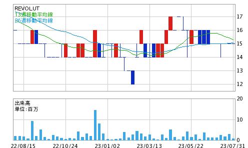 Revolution 株価